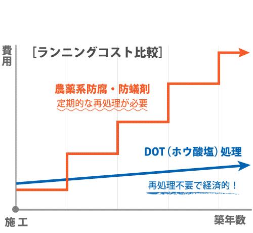 DOTと農薬系処理剤のランニングコストの比較図